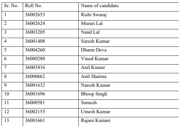 HPPSC Shimla Lecturer (School-New) Political Science, Class-III (Non-Gazetted) Final Result 2021
