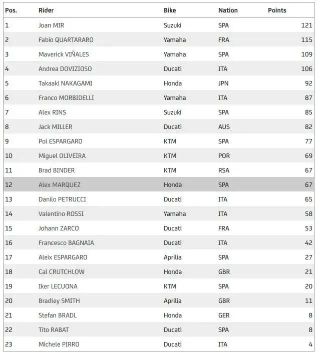 Klasemen MotoGP 2020 usai balapan MotoGP Aragon, Joan Mir teratas. Foto: dok.internet