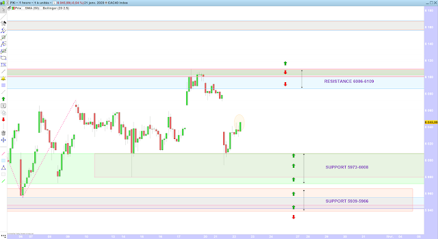 Trading CAC40 22/01/20