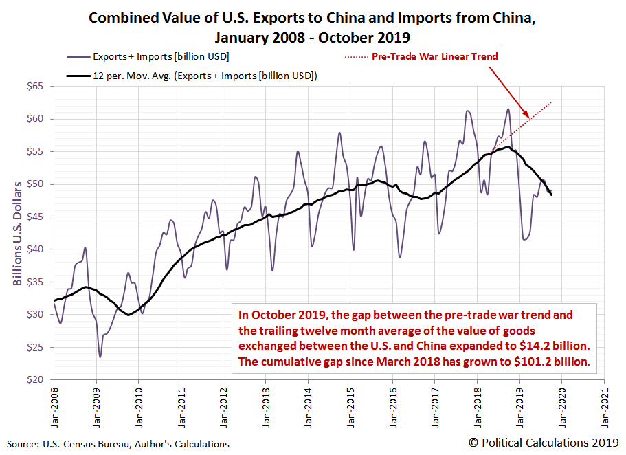 Combined Value of U.S. Exports to China and Imports from China, January 2008 - October 2019