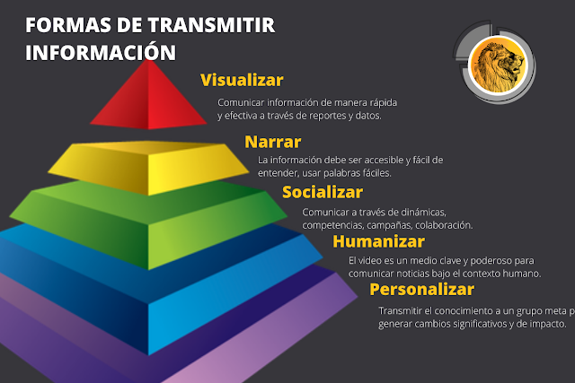 formas de transmitir informacion