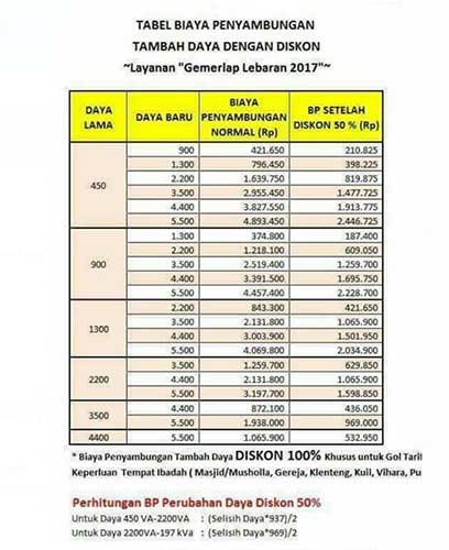 Daftar Biaya Tambah Daya Listrik di Promo Gemerlap Lebaran 2017