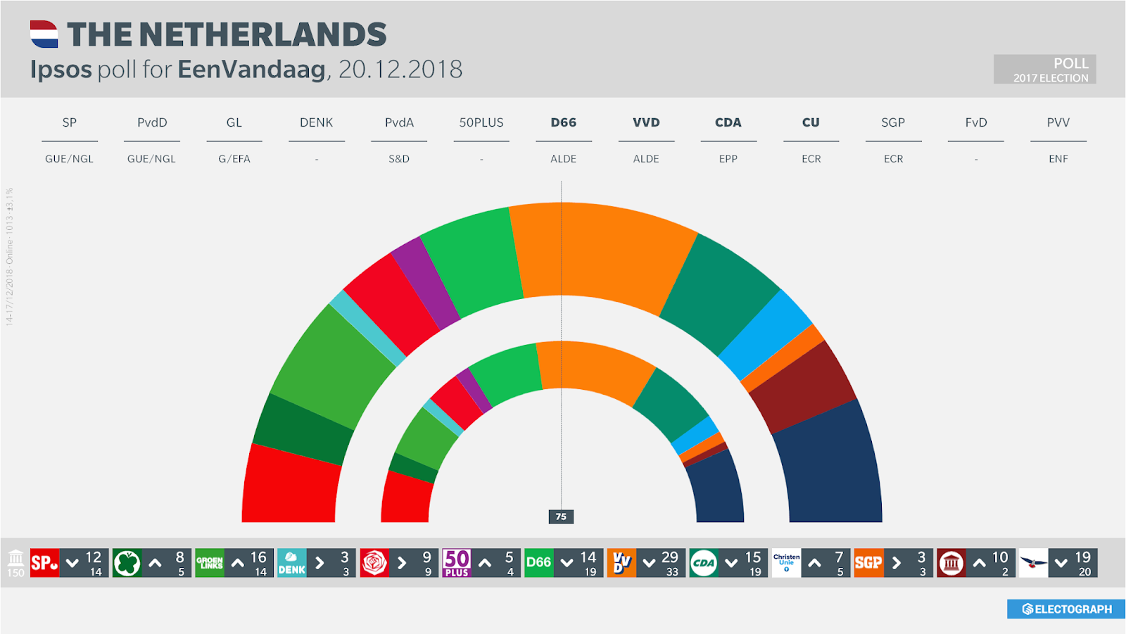 THE NETHERLANDS: Ipsos poll chart, 20 December 2018