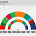 THE NETHERLANDS · Ipsos poll: SP 12, PvdD 8, GL 16, DENK 3, PvdA 9, 50PLUS 5, D66 14, VVD 29, CDA 15, CU 7, SGP 3, FvD 10, PVV 19
