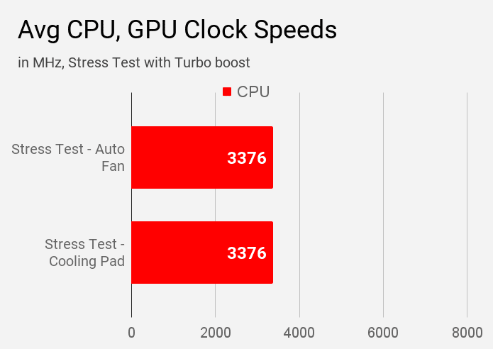 Average CPU and GPU clock speeds measured by AIDA64 tool during stress tests on Lenovo IdeaPad S145 laptop.