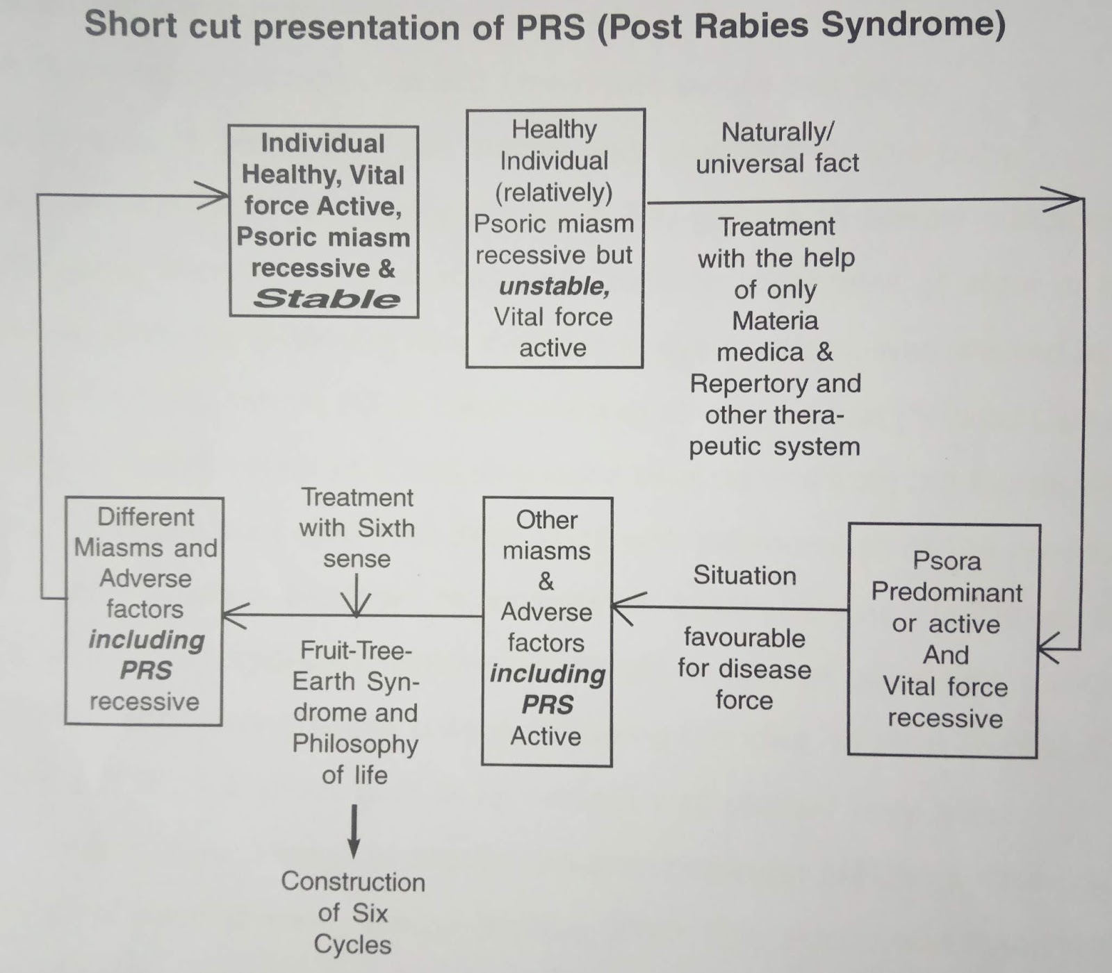 Post Rabies Syndrome (PRS)