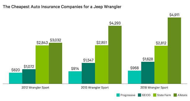 2018 jeep wrangler insurance cost