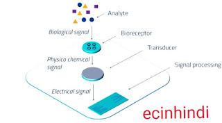 Bio-Sensor-क्या है-13+Types-of-Sensor-in-Hindi