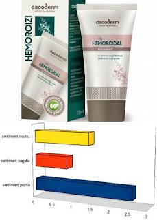 Opinii forumuri Gel Hemoroidal Dacoderm pentru hemoroizi anali