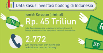 data kasus investasi bodong indonesia