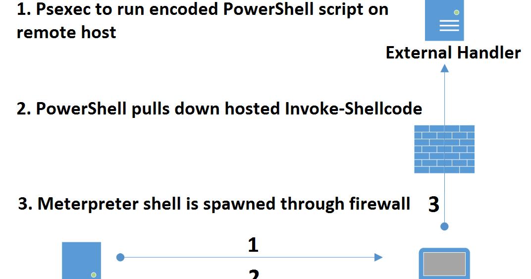 obscuresec: PowerSploit + Metasploit = Shells