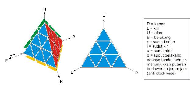 notasi algoritma rumus pyraminx