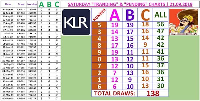 Kerala lottery result ABC and All Board winning number chart of latest 138 draws of Saturday Karunya  lottery. Karunya  Kerala lottery chart published on 21.09.2019