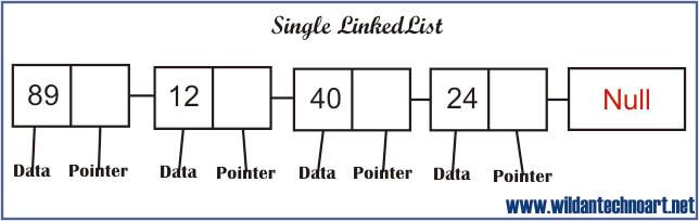 Contoh gambar dari Konsep Single LingkedList pada Java
