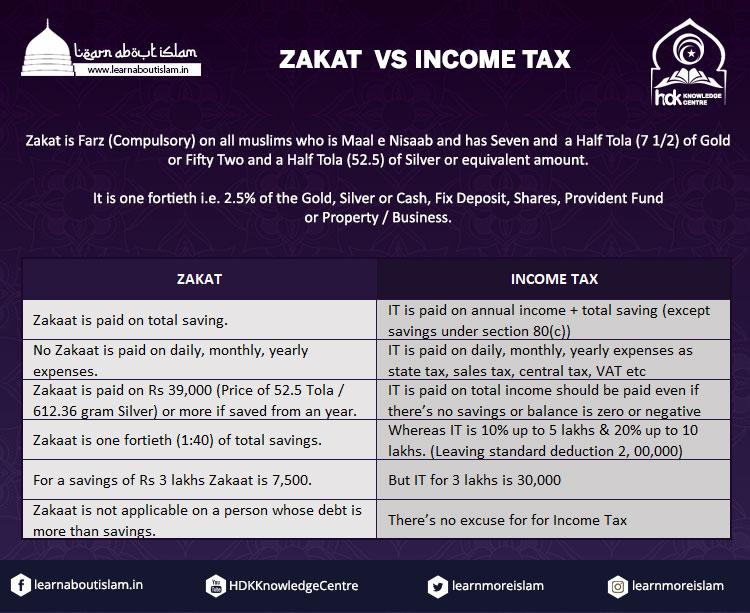 Zakat Vs Income Tax Comparison