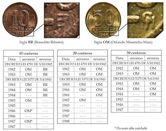 siglas de moedas