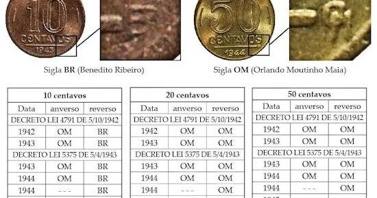 siglas de moedas porque as criptomoedas estão subindo