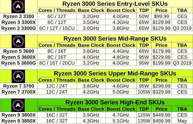 Inilah bocoran dari line-up Ryzen 3000.