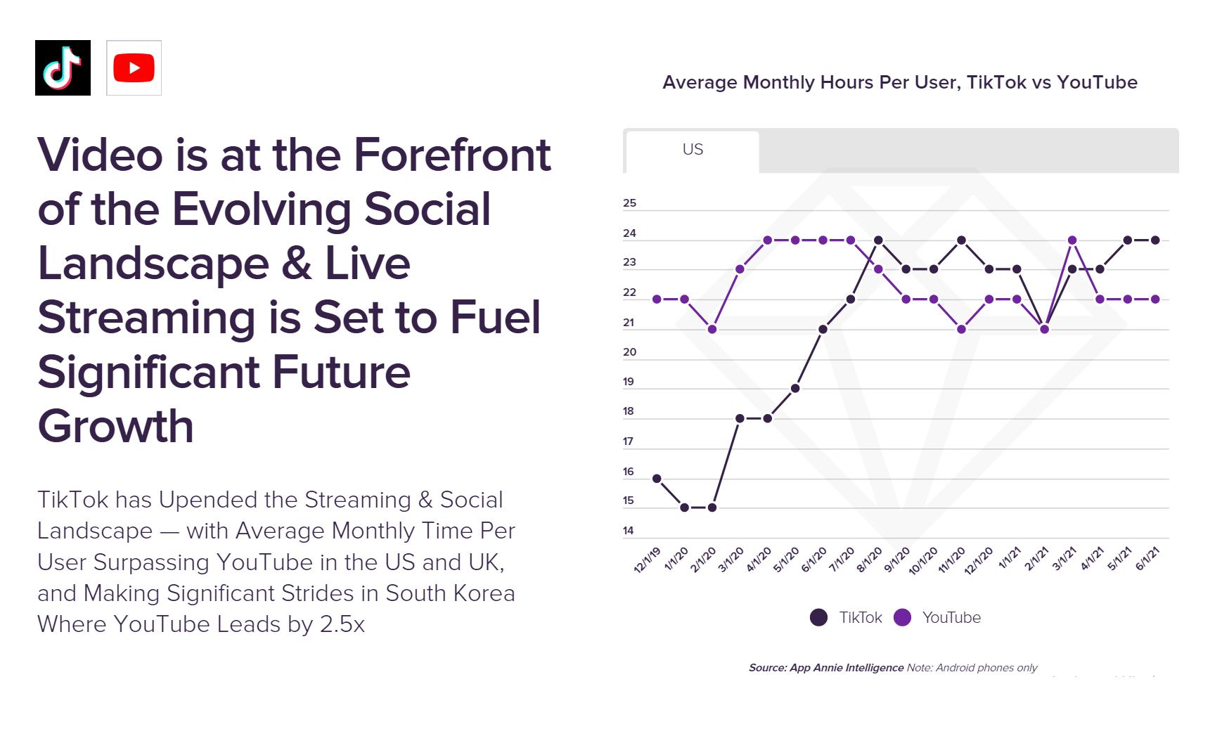 TikTok surpasses YouTube in US for average watch hours