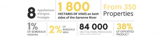 Sweet Bordeaux wines