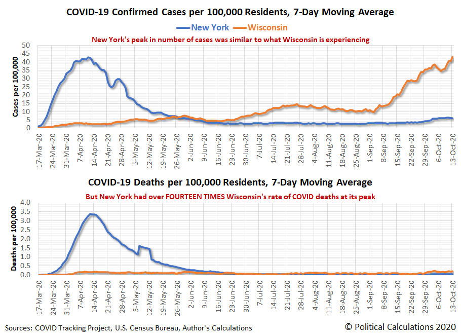 New York vs Wisconsin: COVID-19 Confirmed Cases and Deaths per 100,000 Residents, 7-Day Moving Average