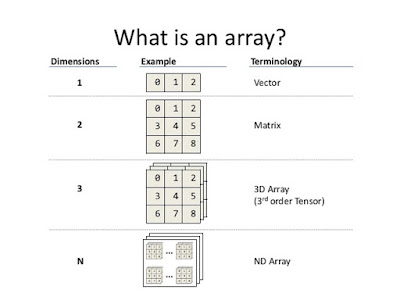 array data structure in Java