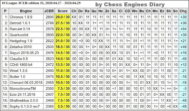 JCER Tournament 2020 - Page 5 2020.04.27.10League.ed32