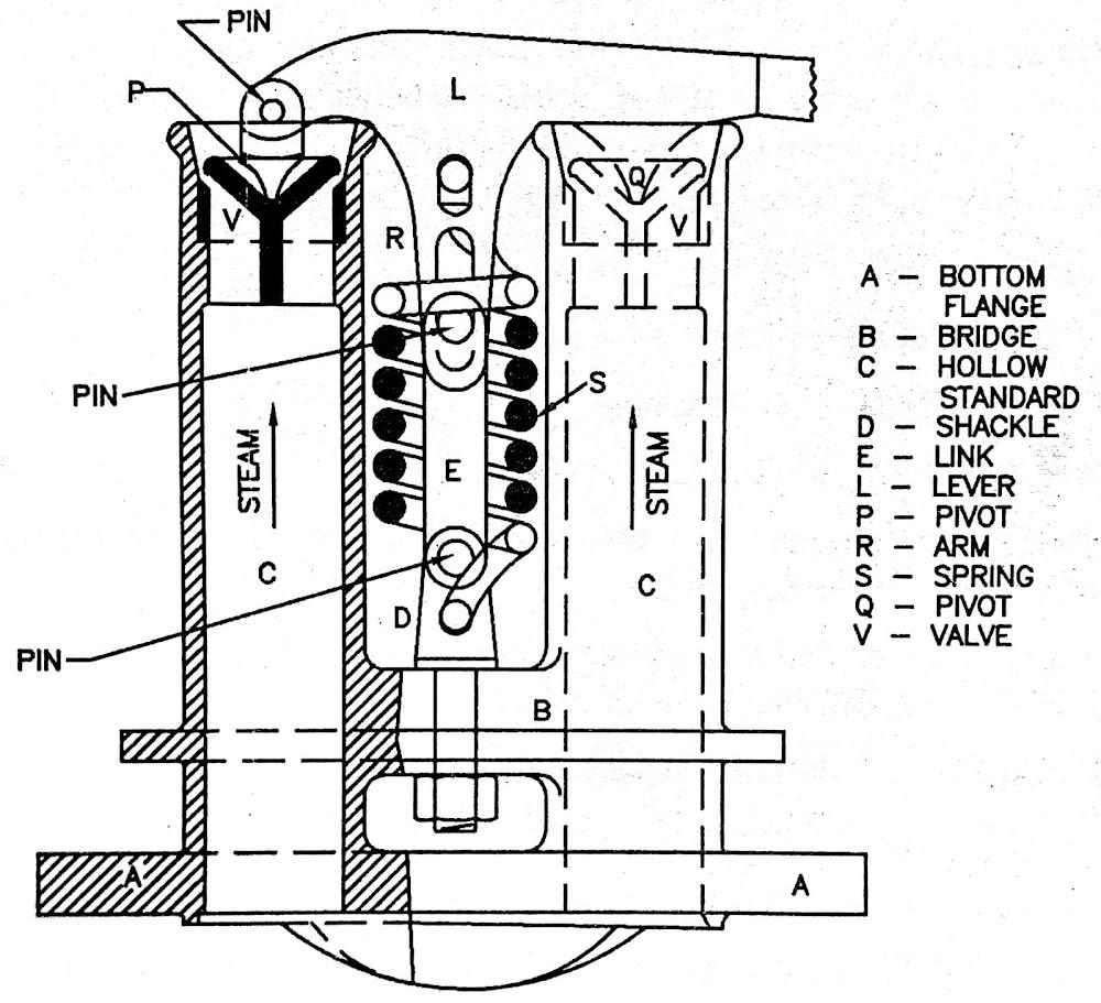 Boiler Mountings Spring Loaded Safety Valve
