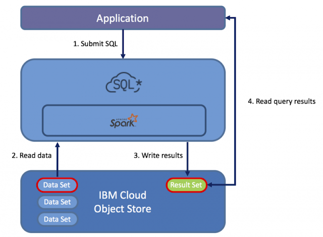 IBM Cloud, IBM Certifications, IBM Guides, IBM Tutorials and Materials, IBM SQL Query