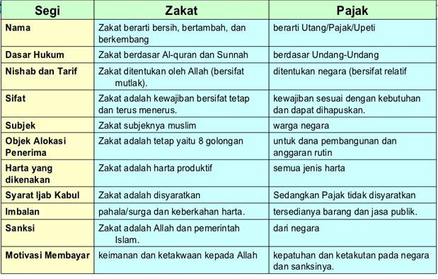 Perbedaan Zakat dan Pajak