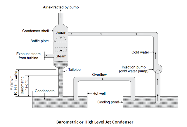 Barometric or High Level Jet Condenser