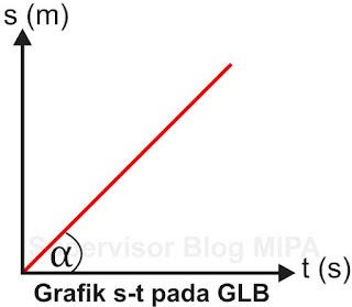 Grafik Hubungan Jarak Terhadap Waktu (Grafik s-t) Pada GLB
