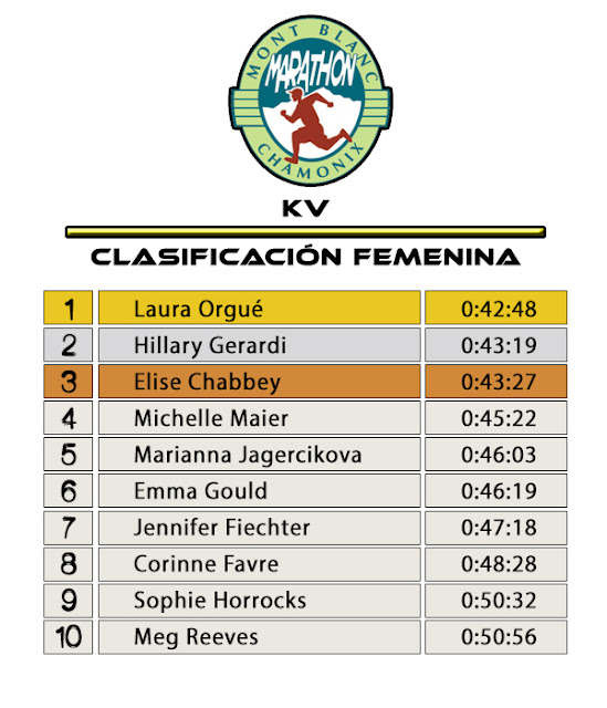 Clasificación Femenina KV - Marathon du Mont Blanc