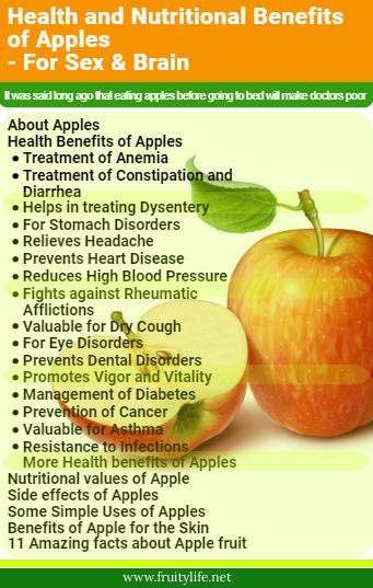 About Apples Health Benefits of Apples  Treatment of Anemia Treatment of Constipation and Diarrhea Helps in treating Dysentery For Stomach Disorders Relieves Headache Prevents Heart Disease Reduces High Blood Pressure Fights against Rheumatic Afflictions Valuable for Dry Cough For Eye Disorders Prevents Dental Disorders Promotes Vigor and Vitality Management of Diabetes Prevention of Cancer Valuable for Asthma Resistance to Infections More Health benefits of Apples  Nutritional values of Apple  Side effects of Apples  Some Simple Uses of Apples  Benefits of Apple for the Skin  11 Amazing facts about Apple fruit
