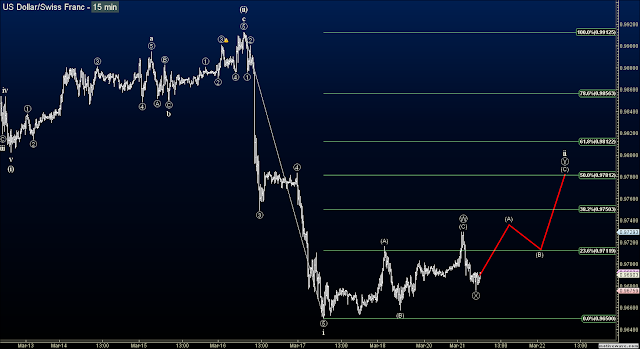 Elliott Wave blog forex signals on the USDCHF