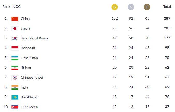 Klasemen Akhir Medali Asian Games 2018