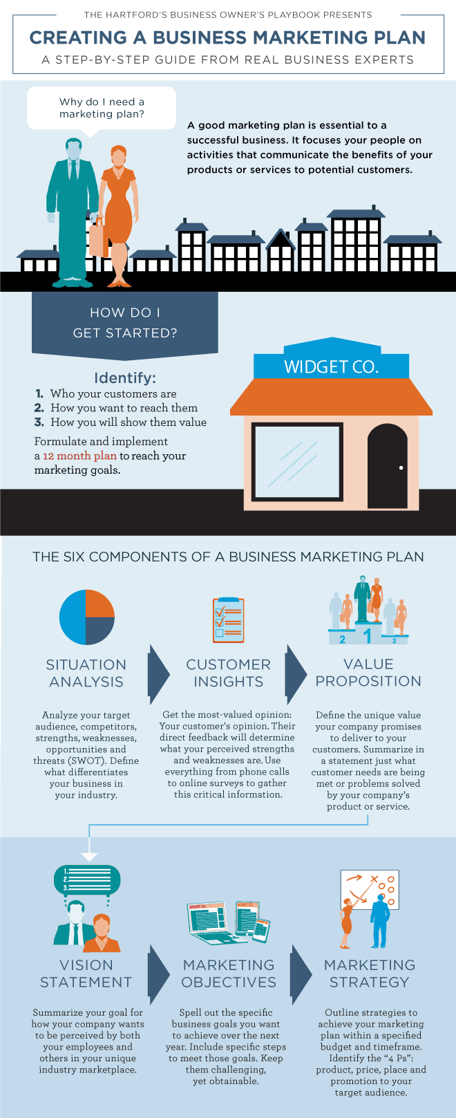 Creating a Business Marketing Plan #infograohic