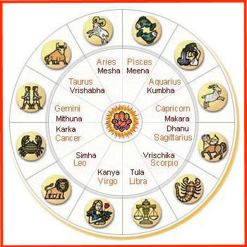 indian-astrology-zodiac-12-signs-hindi