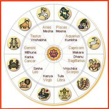 indian-astrology-zodiac-12-signs-hindi