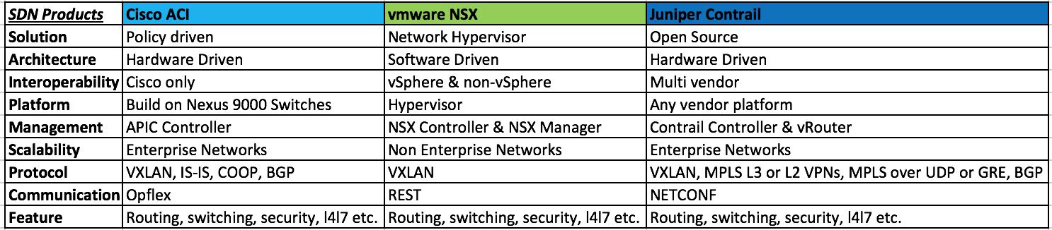 Cisco Aci Vs Vmware Nsx Vs Juniper Contrail