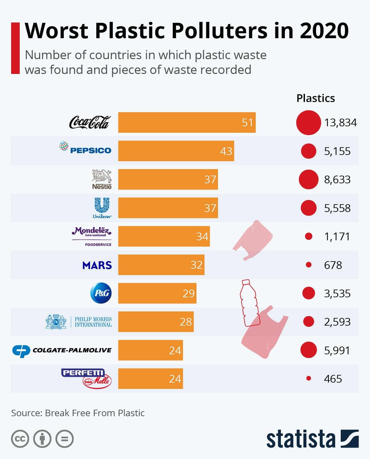 worst-plastic-polluters-in-2020-infographic