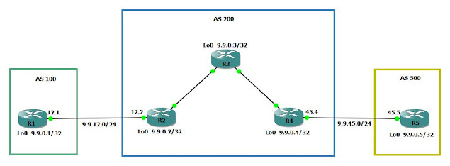 BGP NEXT-HOP ATTRIBUTE