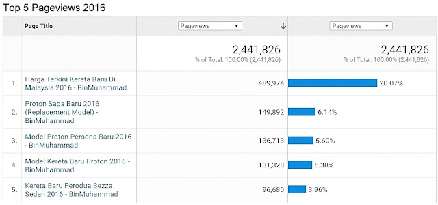 Prestasi & Statistik Blog BinMuhammad 2016