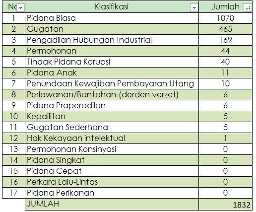 Statistik Perkara di PN Medan