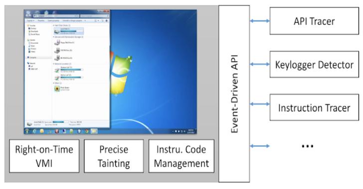 DECAF : Dynamic Executable Code Analysis Framework
