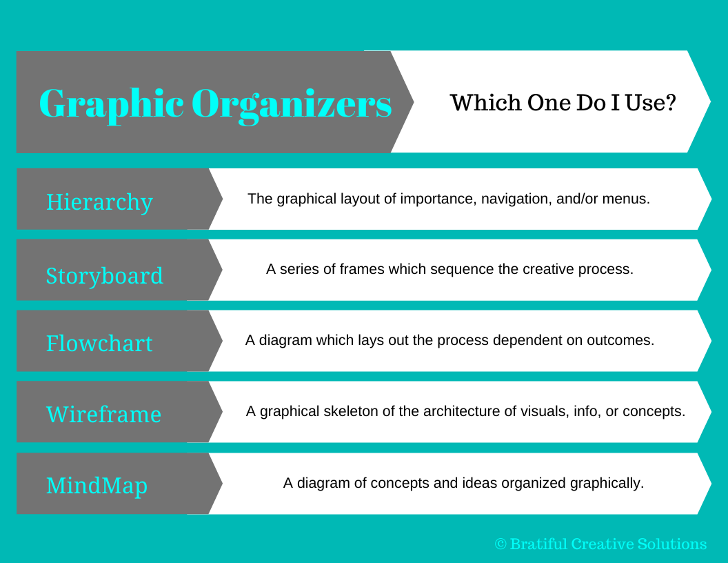 Graphic Organizers - Which One to Use - Definitions