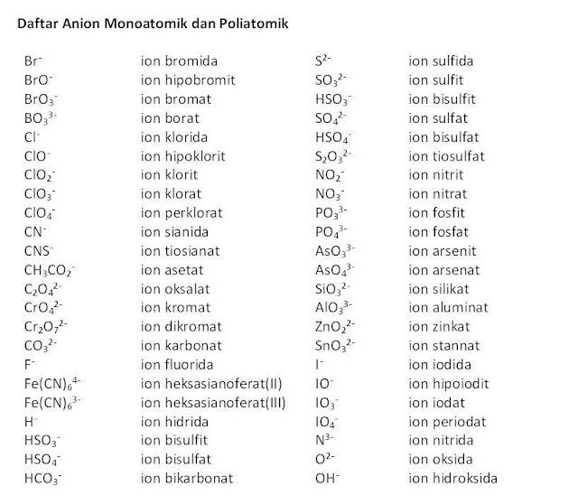 Regensia golongan yang dipakai untuk klasifikasi kation yang paling umum adalah asam klorida, hidrogen sulfida, ammonium sulfida, dan amonium karbonat. Klasifikasi ini didasarkan atas apakah suatu kation bereaksi dengan reagensia-reagensia ini dengan membentuk endapan atau tidak. Sedangkan metode yang digunakan dalam anion tidak sesistematik kation. Namun skema yang digunakan bukanlah skema yang kaku, karena anion termasuk dalam lebih dari satu golongan.                  Di dalam kation ada beberapa golongan yang memiliki ciri khas tertentu diantaranya : 1. Golongan I : Kation golongan ini membentuk endapan dengan asam klorida encer. Ion golongan ini adalah Pb, Ag, Hg. 2. Golongan II : Kation golongan ini bereaksi dengan asam klorida, tetapi membentuk endapan dengan hidrogen sulfida dalam suasana asam mineral encer. Ion golongan ini adalah Hg, Bi, Cu, cd, As, Sb, Sn. 3. Golongan III : Kation golongan ini tidak bereaksi dengan asam klorida encer, ataupun dengan hidrogen sulfida dalam suasana asam mineral encer. Namun kation ini membentuk endapan dengan ammonium sulfida dalam suasana netral / amoniakal. Kation golongan ini Co, Fe, Al, Cr, Co, Mn, Zn. 4. Golongan IV : Kation golongan ini bereaksi dengan golongan I, II, III. Kation ini membentuk endapan dengan ammonium karbonat dengan adanya ammonium klorida, dalam suasana netral atau sedikit asam. Ion golongan ini adalah Ba, Ca, Sr. 5. Golongan V : Kation-kation yang umum, yang tidak bereaksi dengan regensia-regensia golongan sebelumnya, merupakan golongan kation yang terakhir. Kation golongan ini meliputi : Mg, K, NH4+.            Untuk anion dikelompokkan kedalam beberapa kelas diantaranya : * Anion sederhana seperti : O2-, F-, atau CN- . * Anion okso diskret seperti : NO3-, atau SO42-. * Anion polimer okso seperti silikat, borat, atau fosfat terkondensasi * Anion kompleks halida seperti TaF6 dan kompleks anion yang berbasis bangat     seperti oksalat. Reaksi dalam anion ini akan lebih dipelajari secara sistematis un