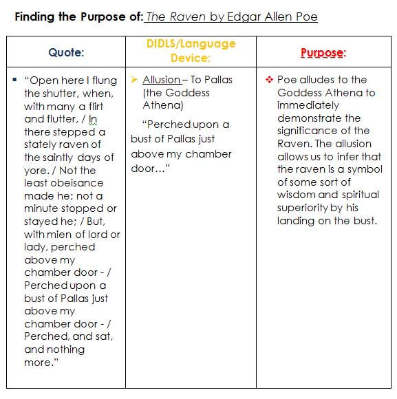 the how to s of ap lang how to the purpose  here is my example of how you can the purpose of a text based on the context of how the device is used