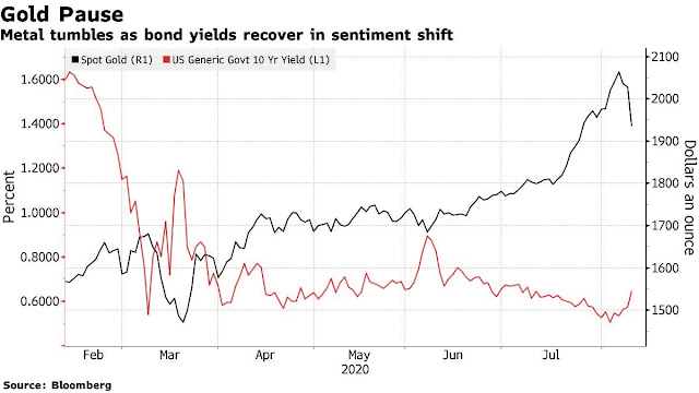 Bloomberg Gold - Gold Posts Biggest Drop in Seven Years on Rising U.S. Yields