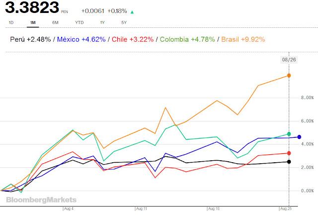 Precio del dólar América Latina